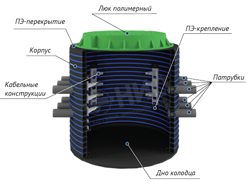 Пуэ кабельные колодцы арьевский завод железобетонных изделий
